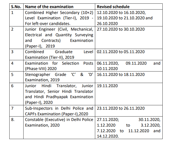 SSC CHSL Admit Card 2020 Tier 1